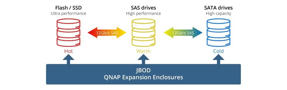 QNAP TVS-EC1580MU-SAS-RP-16G-R 15-bay 2U NAS - Diskless