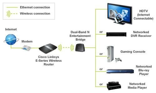 Cisco Linksys WET610N Dual-Band Wireless N Entertainment Bridge