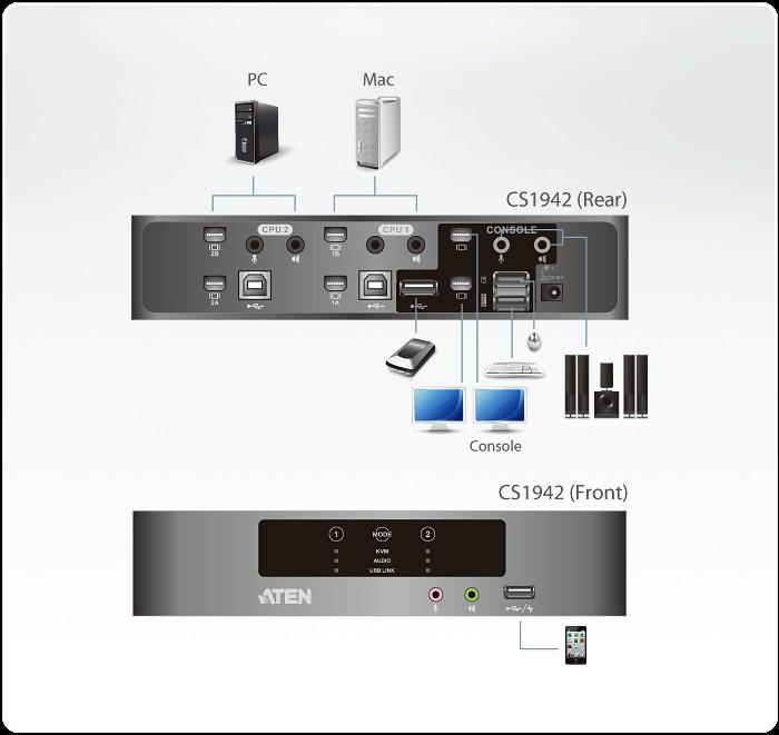 ATEN CS1942 2-port USB 2 0 Dual View Mini DisplayPort KVMP